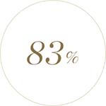 볼류마이징 크림 수프림을 12주 사용한 40-63세 사이 110명의 여성들의 83%가 계속 사용하고 싶다는 생각이 든다고 답했습니다. *2019년 3월 25일-6월 17일까지 IEC Korea