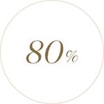 80%가 피부 탄력이 개선되었다고 느꼈습니다.