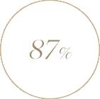 36-54세 사이 104명의 아시아 여성들을 대상으로 2018년 3월 27일부터 4월 24일까지 IEC Korea가 실험한 결과, 87%가 피부에 긍정적인 영향을 준 것 같다고 답했습니다.