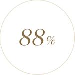 88%가 리치하고 벨벳처럼 부드러운 텍스처가 주는 감각적인 경험이 마음에 든다고 답했습니다.