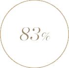 36-54세 사이 104명의 아시아 여성들을 대상으로 2018년 3월 27일부터 4월 24일까지 IEC Korea가 실험한 결과, 83%가 피부가 탄탄해지는 것을 느꼈다고 답했습니다.