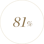 81%가 피부가 탄탄하고 매끈해지는 것을 느꼈습니다.