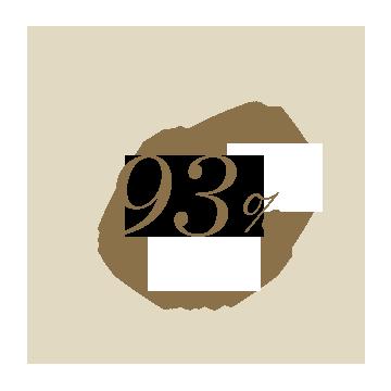 93%가 피부가 편안하게 매끄럽고 끈적거림이 느껴지지 않는다고 답했습니다.