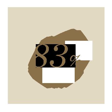 83%가 2주 사용 후 모공이 조여진 느낌이고 하루종일 산뜻한 질감을 느꼈다고 답했습니다.
