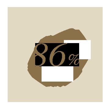 86%가 피부의 자연스러운 광채와 아름다움을 드러내주고 세미 매트한 피니쉬로 마무리된다고 답했습니다.