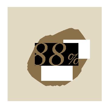 88%가 사용 후 즉시 매끈하고 산뜻하게 마무리되었다고 답했습니다.