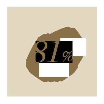 81%가 균일하지 않았던 피부톤이 균일해진 느낌이라고 답했습니다.