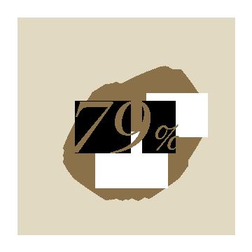 79%가 견고하고 가벼운 느낌이라고 답했습니다.